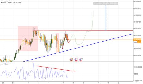 VTCUSD: Vertcoin USD