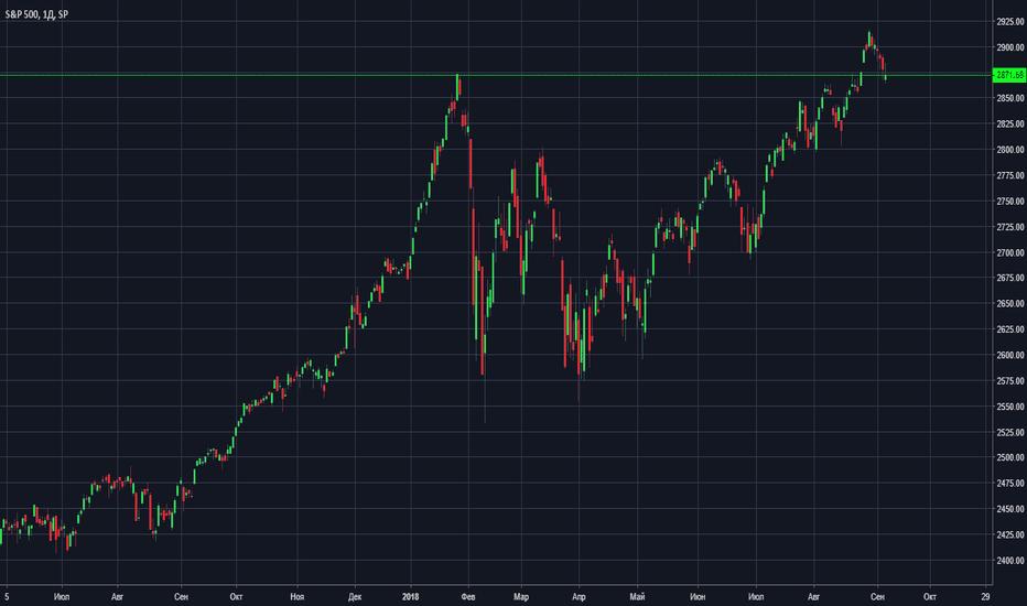 SPX: SP торговля цены