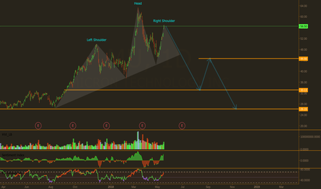 MU: MU Alt Projection, I would love to see this price action playout