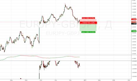 EURJPY-GBPJPY: продажа спреда валют EURJPY-GBPJPY