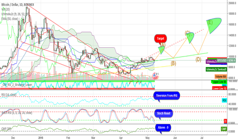 BTCUSD: Bitcoin + 3 Targets. Bull mode lets GET IT