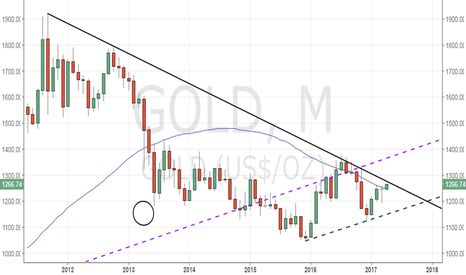 GOLD: Gold - above 200-DMA, but trend line hurdle still intact