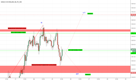 XAUUSD: XAU_USD -Short Counter Op.Wave v Target