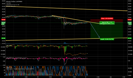 BTCUSD: BTCUSD LOSING STEAM V2 FIRST TARGET