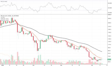 BCHUSD: Trading di canale su Bitcoin Cash