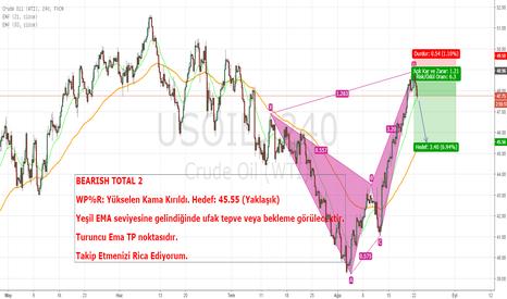 USOIL: Crude Oil Bearish Formasyonu