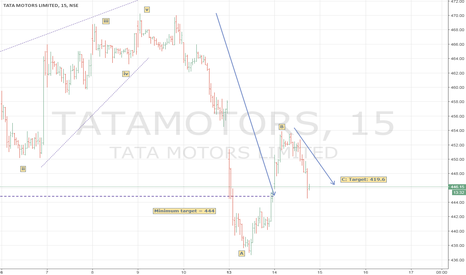 TATAMOTORS: Short for wave-c