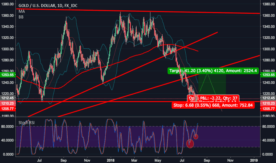 XAUUSD: Gold: Box Breakout or Breakdown?