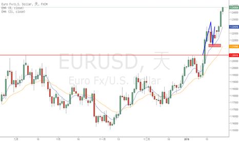 EURUSD: 續談趨勢交易--頸線與拐點 以EURUSD日圖舉例