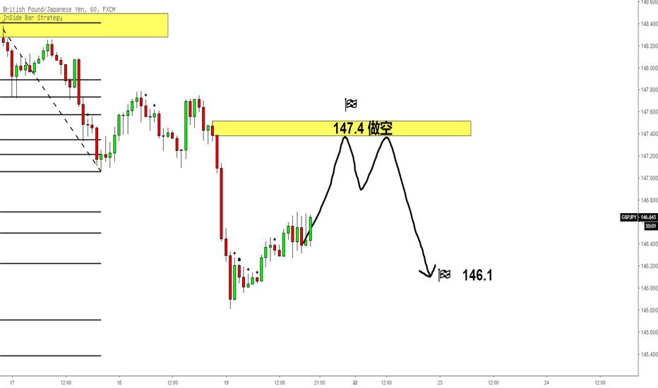 GBPJPY: 镑日先涨后跌|时间截止下周一
