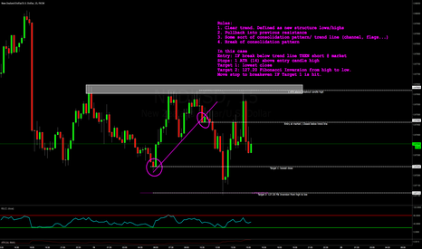 NZDUSD: THE PULLBACK BREAKOUT TRADE | WITH RULES