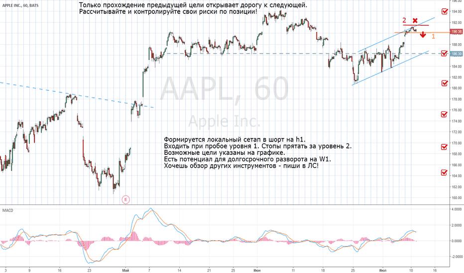 AAPL: Aapl - short.
