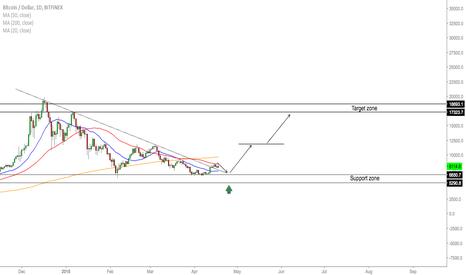 BTCUSD: BTC/USD - Buy Opportunity