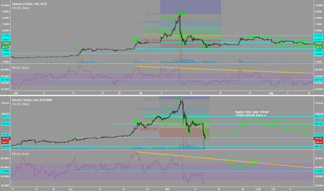 BTCUSD: This is really scary. Long dragged out sideways (up to 1 year)