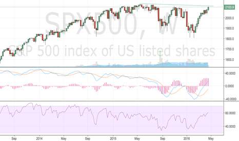 SPX500: We aren't out of the woods yet folks