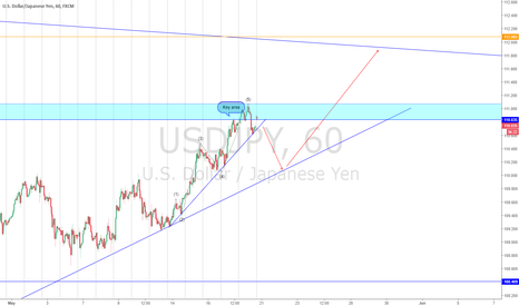 USDJPY: USDJPY completes 5 Elliot Waves. Its time for a correction