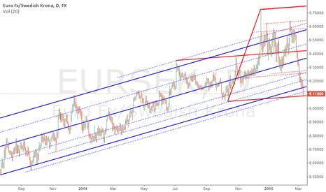 EURSEK: A bounce here should keep the Riksbank execs quiet for a bit!