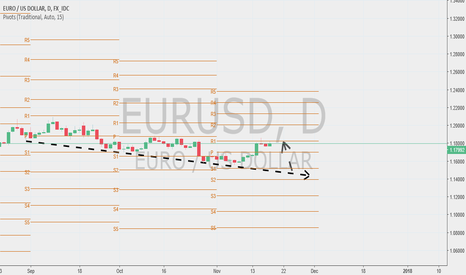 EURUSD: looking like a long
