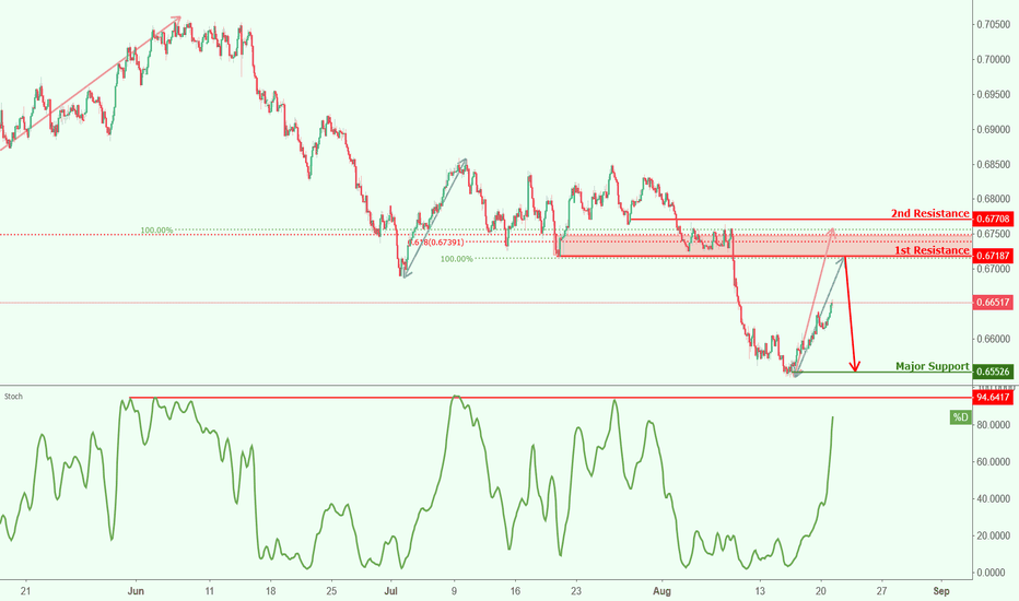 NZDUSD: NZDUSD approaching resistance, potential drop!