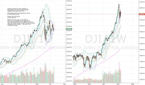 DJI: Dow Jones Sitting at Crucial Level