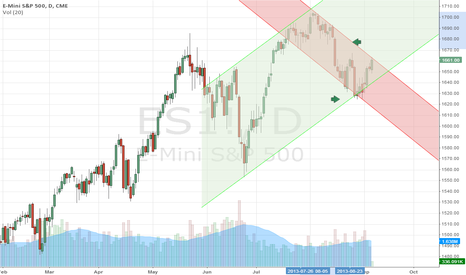 ES1!: Touching channel edge