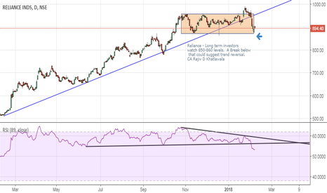 RELIANCE: Reliance - a reversal in the offing