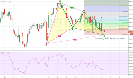 NIFTY: Nifty - Gartley Bullish Pattern on 1 hour Chart