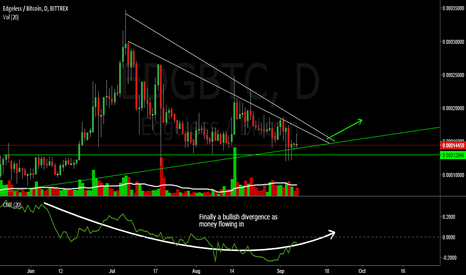 EDGBTC: Edgeless about to change trend to up