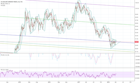 DXY: Dollar trying real hard to break out for some upside