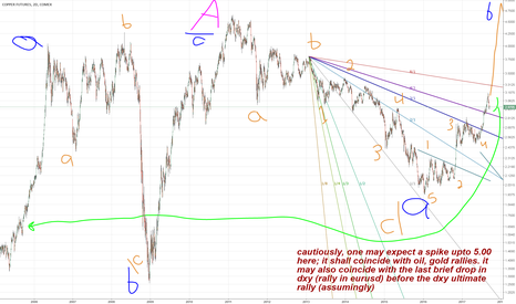 HG1!: HG1!: copper :second chart ..extra details