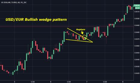 USDEUR: USD/EUR Bullish wedge pattern