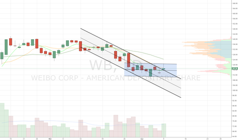 WB: Descending channel breakout