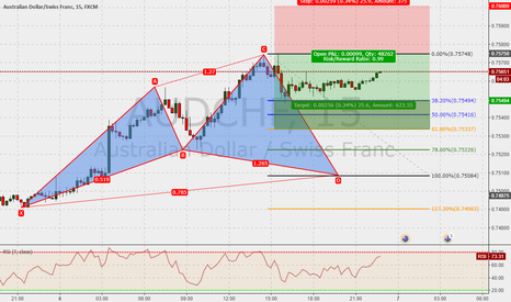 AUDCHF: AUFCHF 15m : Cypher in the make