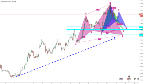 EURGBP: EURGBP THREE BULLISH HARMONIC PATTERNS SETTING UP H1