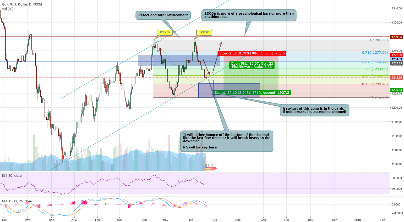 XAUUSD : The moment of truth (2ND SUCCESFUL UPDATE)
