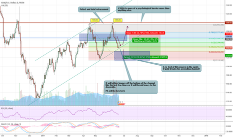 XAUUSD: XAUUSD : The moment of truth (2ND SUCCESFUL UPDATE)