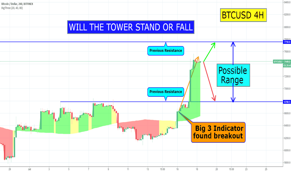 BTCUSD: WILL THE TOWER STAND FOR FALL