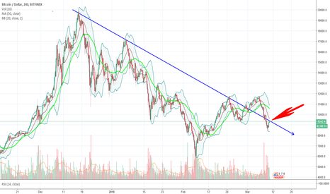 BTCUSD: Is the downtrend line now once again forming a resistance?