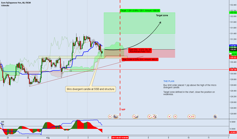 EURJPY: EURJPY - UPDATED VIEW