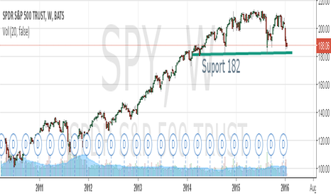 SPY: SPY 180-182 - the most important support