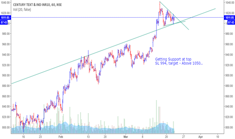 CENTURYTEX: Buy Century Text - Getting Support at top  SL 994, target - 1050