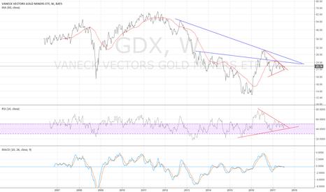 GDX: GDX weekly - may be targeting $24 - $26