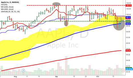 AAPL: APPLE DAILY CHART CONSOLIDATING
