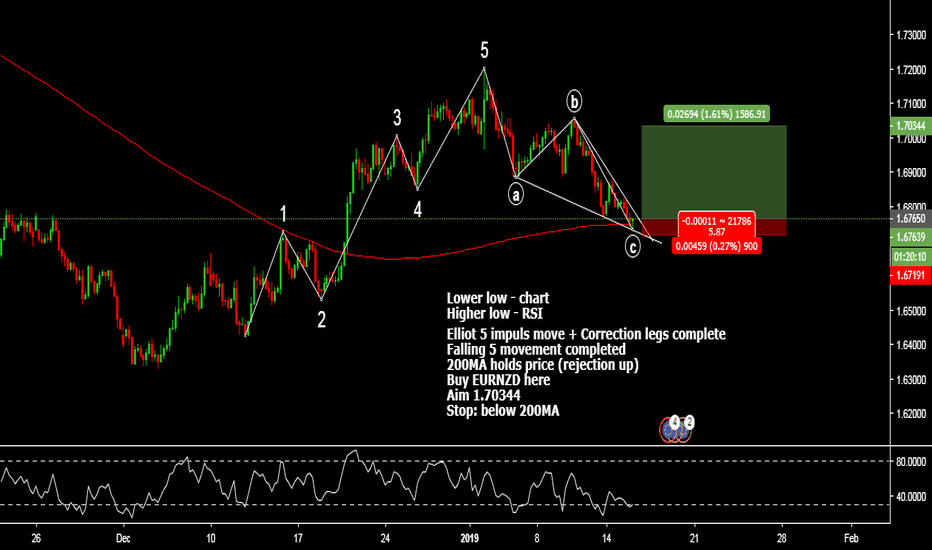 EURNZD: Divergence trading _ Elliot