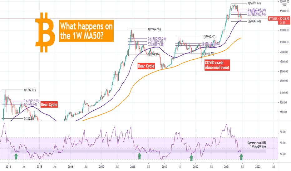 vercoin btc tradingview