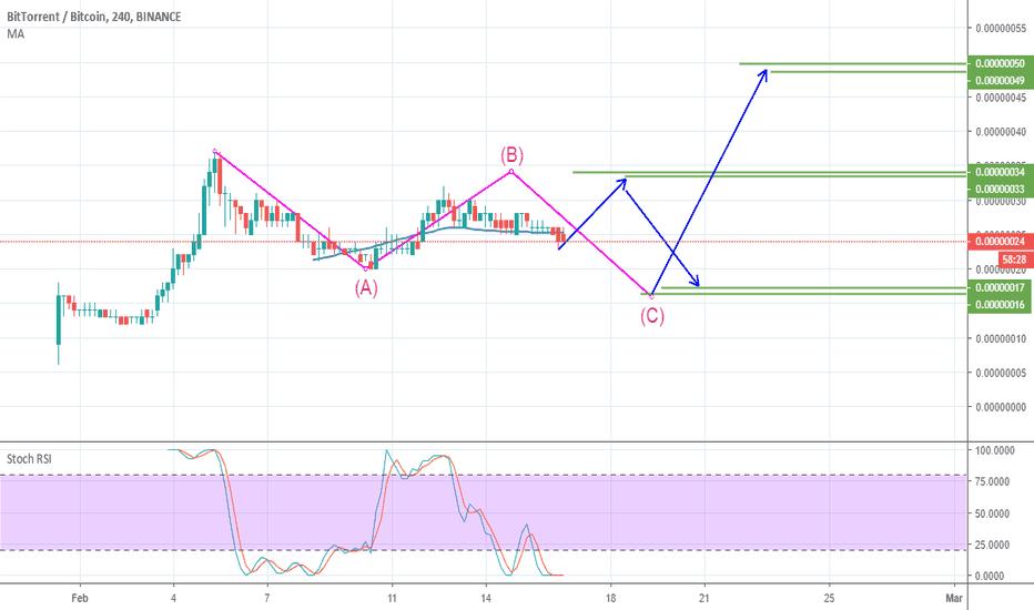 BTTBTC: correction wave