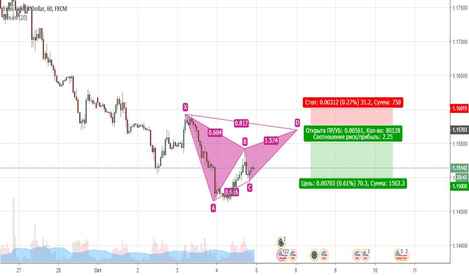 EURUSD: EUR/USD SHORT!!!