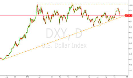 DXY: Oop! Looks like the Dollar is about to DROP!