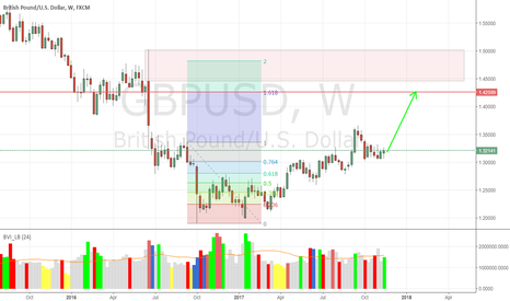 GBPUSD: GBPUSD Weekly Chart - Expect a relative quick run up to 1.4500