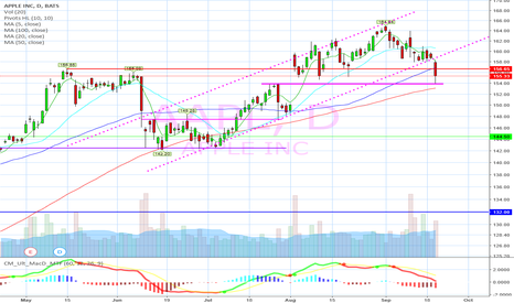 AAPL: Bounced on gap fill level